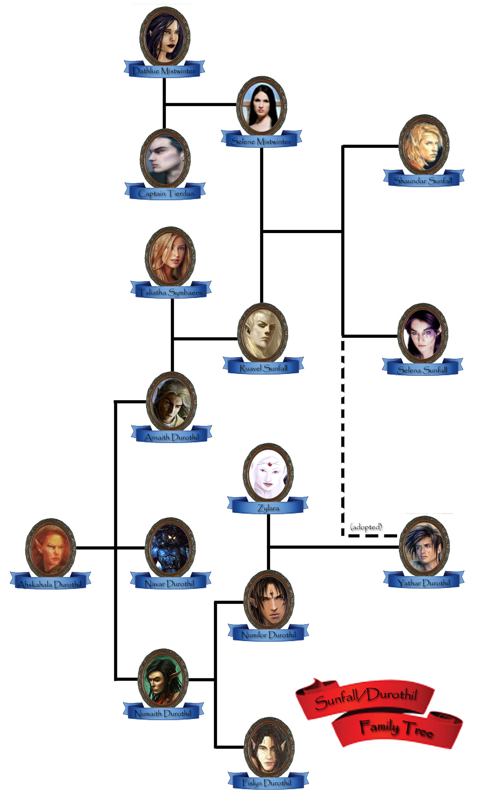 Durothil / Sunfall Family Tree